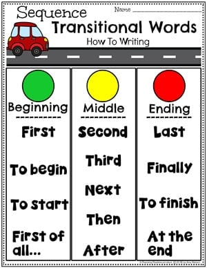 Transitional Words Chart for Kindergarten Writing - Sequence #writingprompts #writingworksheets #kindergarten #planningplaytime